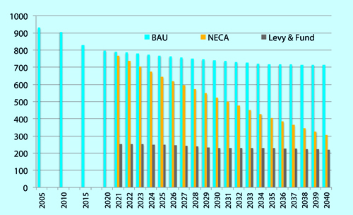 Figure: NOx emissions from international shipping in the Baltic Sea, the North Sea and the English Channel 2005–2040 under a) business-as-usual (BAU); b) a NOx emission control area (NECA), and; c) a NOx levy and fund system.